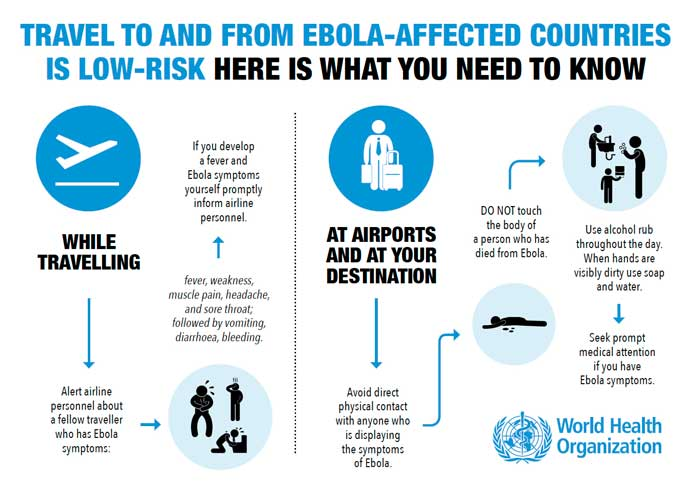 Ebola infographic, WHO.